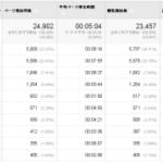 Google アナリティクスの指標で全体に対する割合が表示されています。